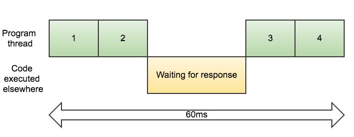 javascript vs python: async vs parallel - TechCouple